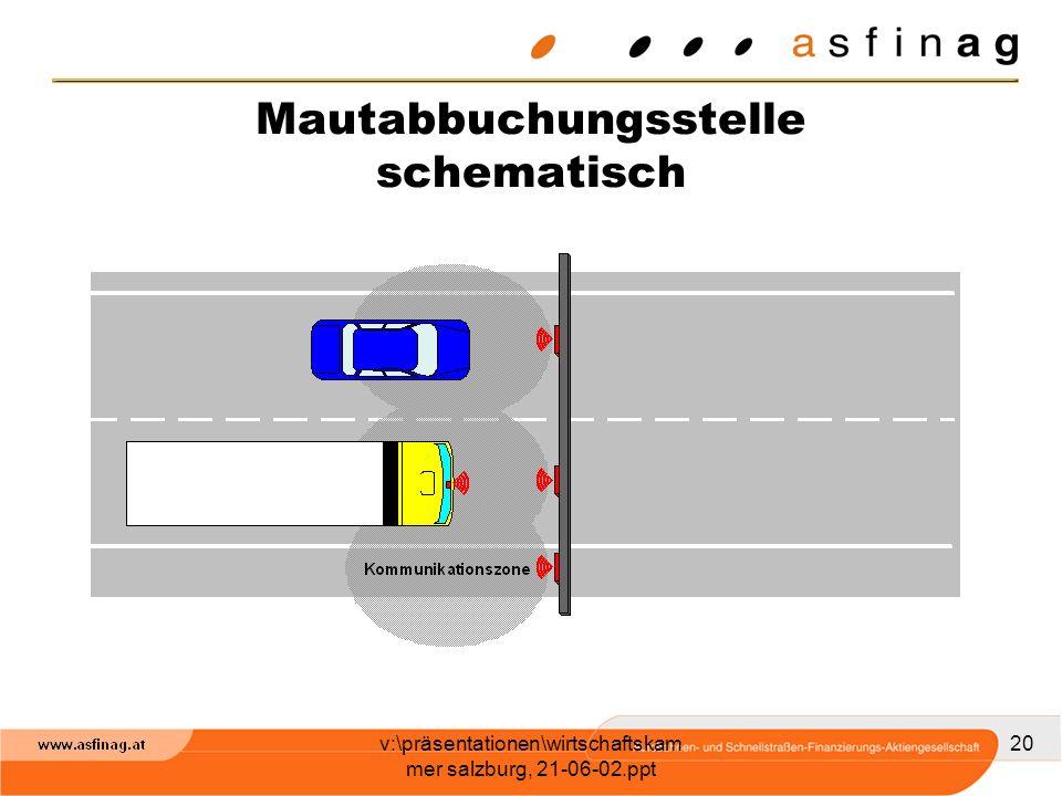 v:\präsentationen\wirtschaftskam mer salzburg, 21-06-02.ppt 20 Mautabbuchungsstelle schematisch