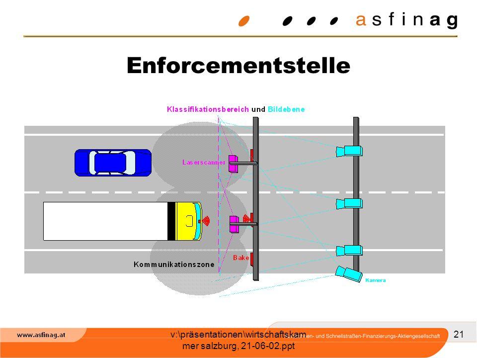 v:\präsentationen\wirtschaftskam mer salzburg, 21-06-02.ppt 21 Enforcementstelle