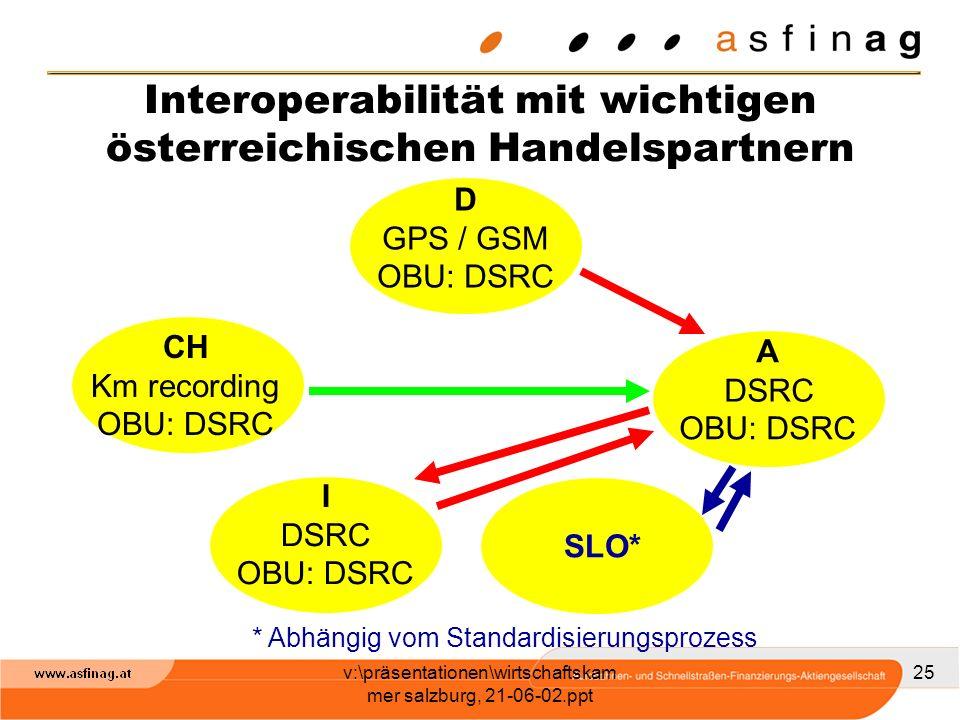 v:\präsentationen\wirtschaftskam mer salzburg, 21-06-02.ppt 25 CH Km recording OBU: DSRC D GPS / GSM OBU: DSRC I DSRC OBU: DSRC A OBU: DSRC DSRC Inter