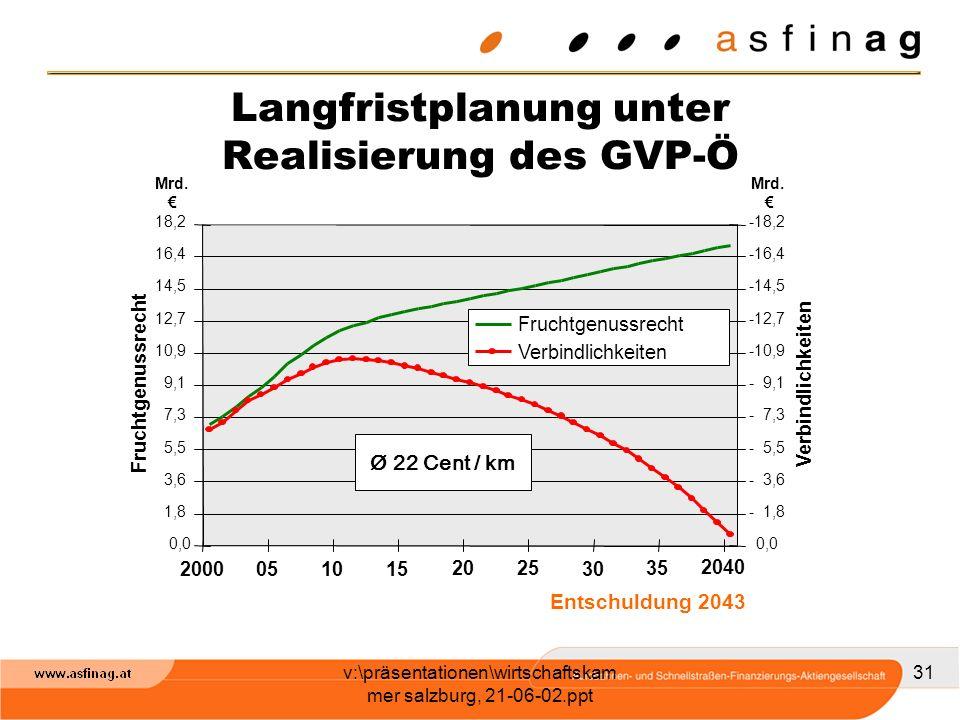 v:\präsentationen\wirtschaftskam mer salzburg, 21-06-02.ppt 31 Langfristplanung unter Realisierung des GVP-Ö