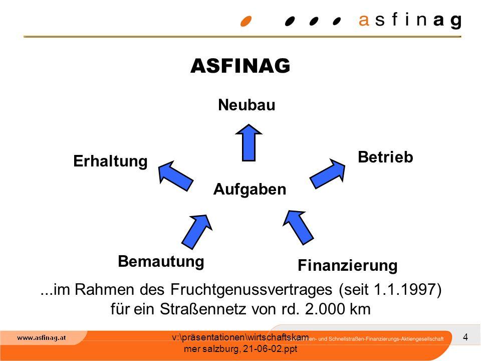 v:\präsentationen\wirtschaftskam mer salzburg, 21-06-02.ppt 5 REPUBLIK ÖSTERREICH 100% ASFINAG ÖSAGASG 0,1 % W T 25,7 % V 9,3 % 65,0 %99,9 % Werkvertragspartner Bundesländer ASFINAG-Struktur