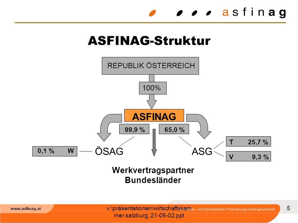 v:\präsentationen\wirtschaftskam mer salzburg, 21-06-02.ppt 5 REPUBLIK ÖSTERREICH 100% ASFINAG ÖSAGASG 0,1 % W T 25,7 % V 9,3 % 65,0 %99,9 % Werkvertr