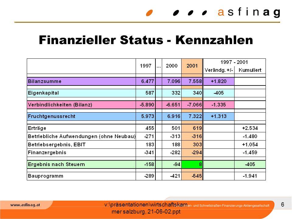 v:\präsentationen\wirtschaftskam mer salzburg, 21-06-02.ppt 17 Realisierungszeitplan von AUTOSTRADE Beginn der Errichtung der straßenseitigen Infrastruktur Sept.