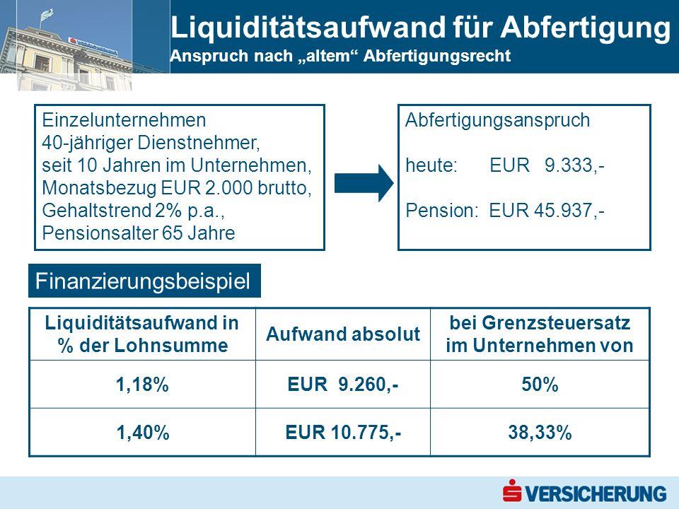 Liquiditätsaufwand für Abfertigung Anspruch nach altem Abfertigungsrecht Einzelunternehmen 40-jähriger Dienstnehmer, seit 10 Jahren im Unternehmen, Monatsbezug EUR 2.000 brutto, Gehaltstrend 2% p.a., Pensionsalter 65 Jahre Abfertigungsanspruch heute:EUR 9.333,- Pension: EUR 45.937,- Finanzierungsbeispiel Liquiditätsaufwand in % der Lohnsumme Aufwand absolut bei Grenzsteuersatz im Unternehmen von 1,18%EUR 9.260,-50% 1,40%EUR 10.775,-38,33%