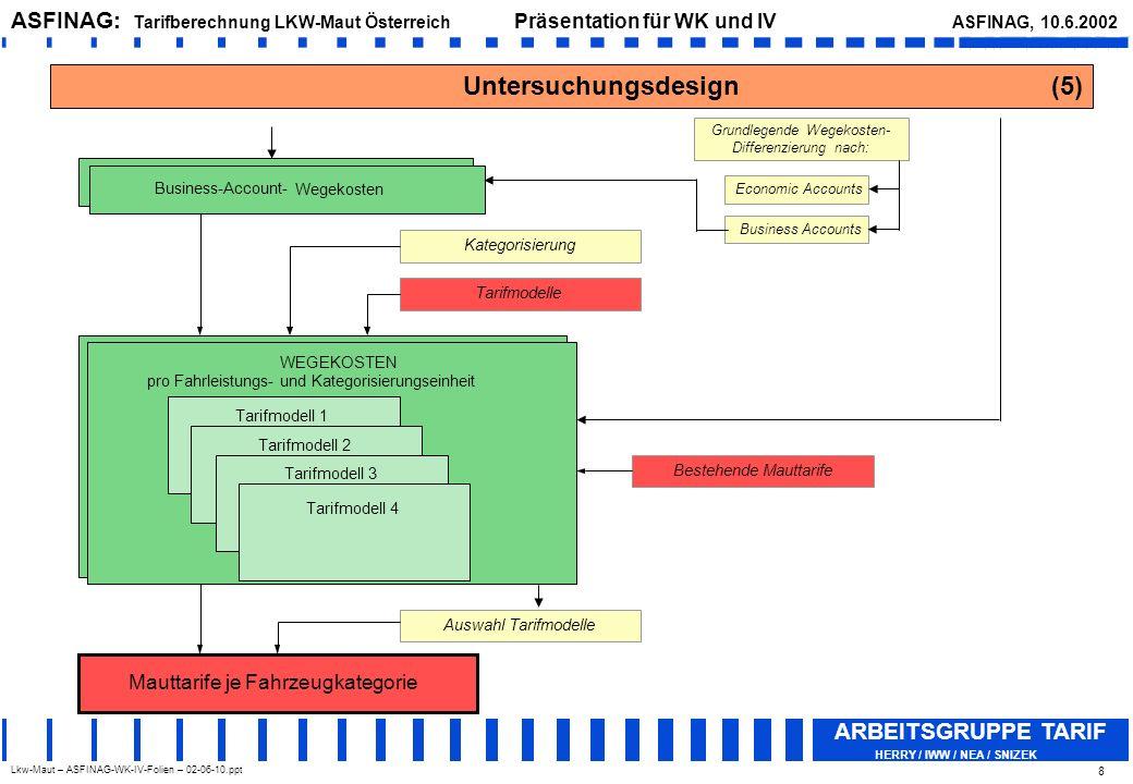 Lkw-Maut – ASFINAG-WK-IV-Folien – 02-06-10.ppt ASFINAG: Tarifberechnung LKW-Maut Österreich Präsentation für WK und IV ASFINAG, 10.6.2002 ARBEITSGRUPPE TARIF HERRY / IWW / NEA / SNIZEK 19 Methode – Kategorisierung (2)