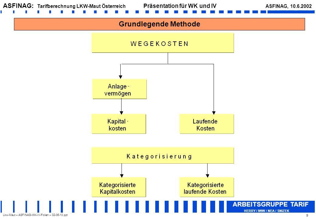 Lkw-Maut – ASFINAG-WK-IV-Folien – 02-06-10.ppt ASFINAG: Tarifberechnung LKW-Maut Österreich Präsentation für WK und IV ASFINAG, 10.6.2002 ARBEITSGRUPPE TARIF HERRY / IWW / NEA / SNIZEK 10 Methode – Kapitalkosten (Überblick)