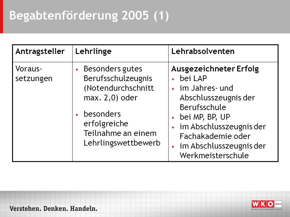 Begabtenförderung 2005 (1) AntragstellerLehrlingeLehrabsolventen Voraus- setzungen Besonders gutes Berufsschulzeugnis (Notendurchschnitt max. 2,0) ode