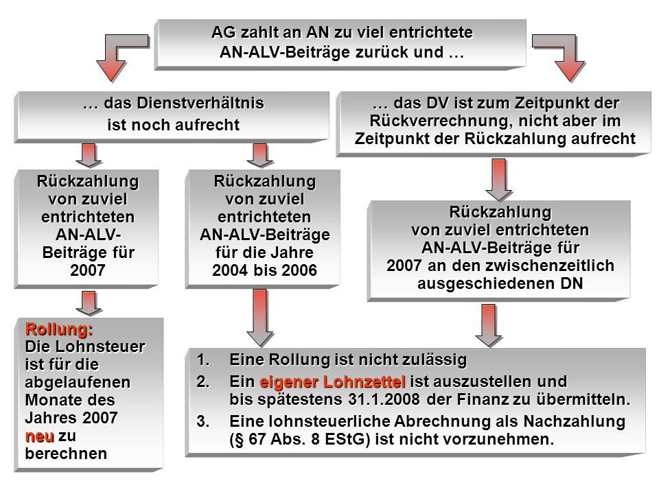 AG zahlt an AN zu viel entrichtete AN-ALV-Beiträge zurück und … … das Dienstverhältnis ist noch aufrecht Rückzahlung von zuviel entrichteten AN-ALV- B