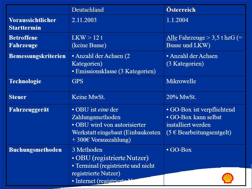 DeutschlandÖsterreich Voraussichtlicher Starttermin 2.11.20031.1.2004 Betroffene Fahrzeuge LKW > 12 t (keine Busse) Alle Fahrzeuge > 3,5 t hzG (= Buss