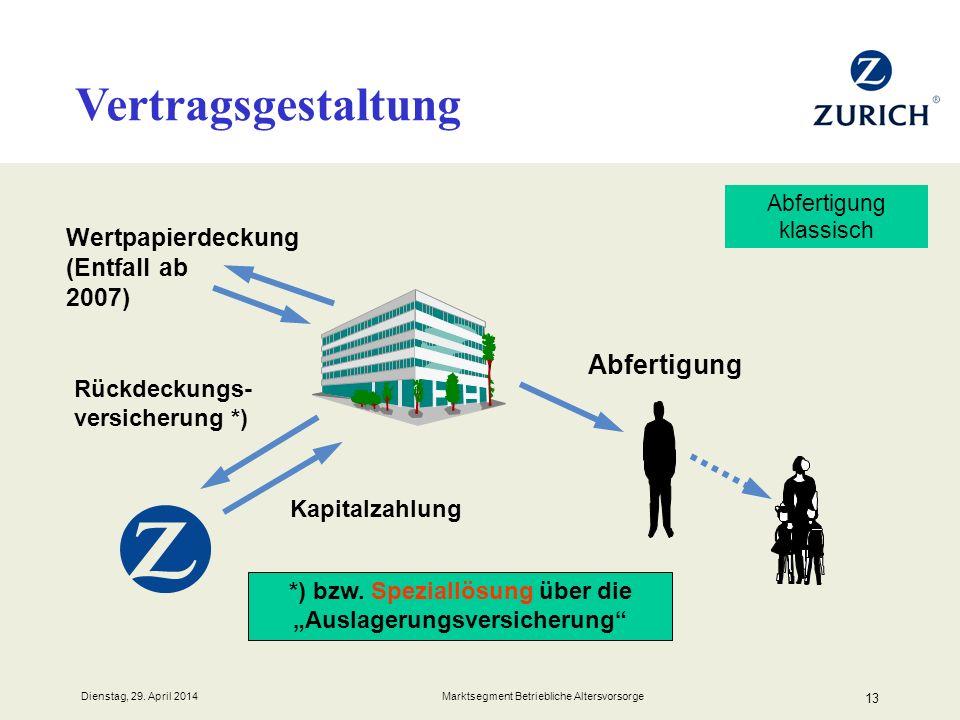 Dienstag, 29. April 2014 Marktsegment Betriebliche Altersvorsorge 13 Vertragsgestaltung Rückdeckungs- versicherung *) Kapitalzahlung Abfertigung Wertp