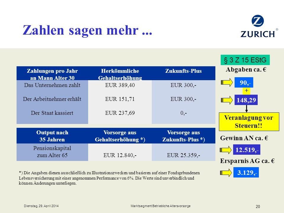 Dienstag, 29. April 2014 Marktsegment Betriebliche Altersvorsorge 20 + Zahlungen pro Jahr an Mann Alter 30 Herkömmliche Gehaltserhöhung Zukunfts-Plus