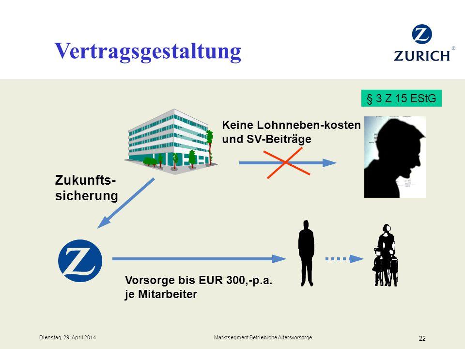 Dienstag, 29. April 2014 Marktsegment Betriebliche Altersvorsorge 22 Vertragsgestaltung § 3 Z 15 EStG Zukunfts- sicherung Vorsorge bis EUR 300,-p.a. j