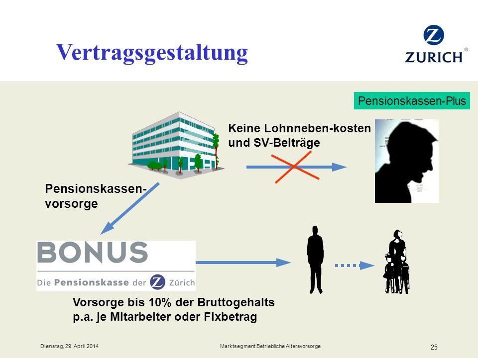 Dienstag, 29. April 2014 Marktsegment Betriebliche Altersvorsorge 25 Vertragsgestaltung Pensionskassen-Plus Keine Lohnneben-kosten und SV-Beiträge Pen