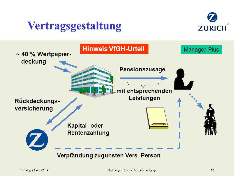 Dienstag, 29. April 2014 Marktsegment Betriebliche Altersvorsorge 30 Vertragsgestaltung Manager-Plus Rückdeckungs- versicherung Kapital- oder Rentenza