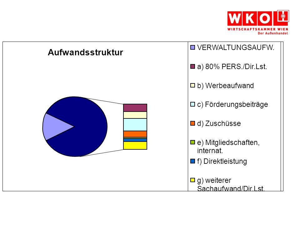 15,4% Verwaltungsaufwand 84,6% Direktleistungen des Landesgremiums Aufwandsstruktur VERWALTUNGSAUFW.