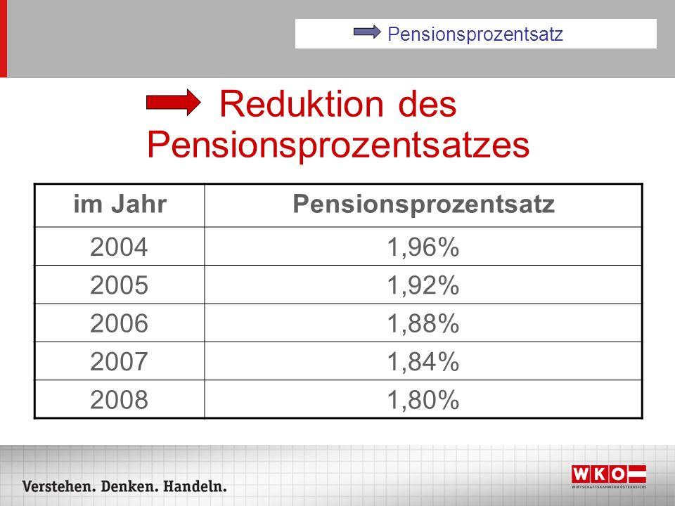 Reduktion des Pensionsprozentsatzes im JahrPensionsprozentsatz 20041,96% 20051,92% 20061,88% 20071,84% 20081,80% Pensionsprozentsatz