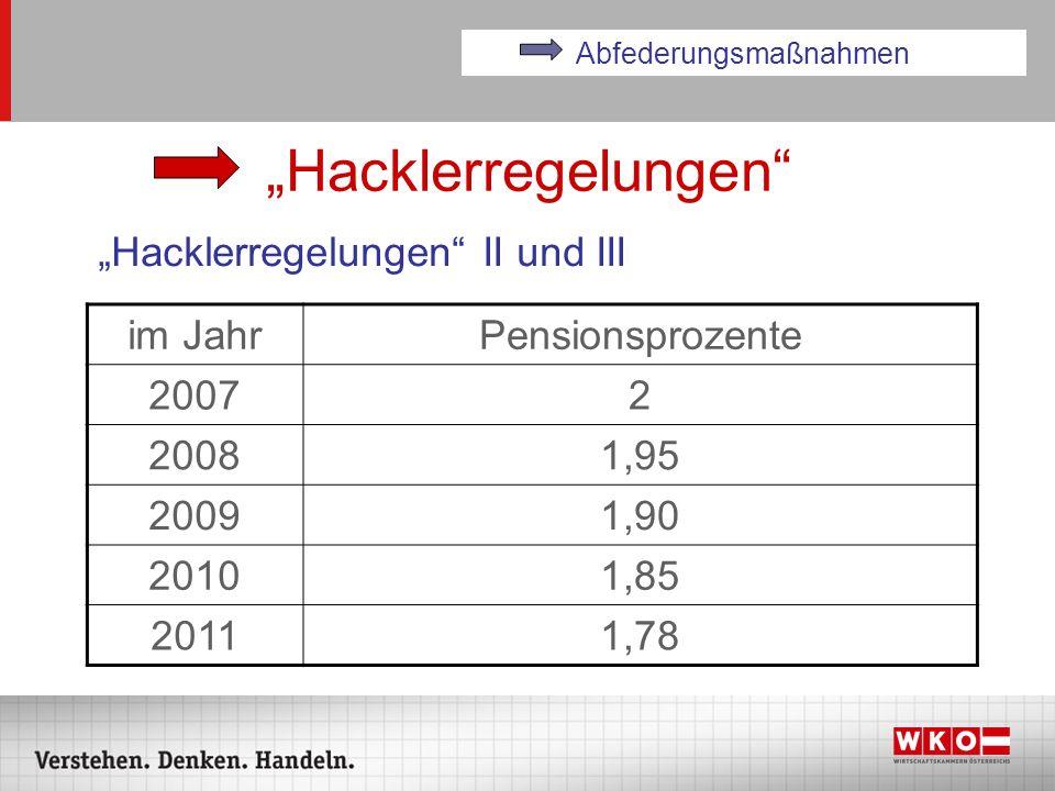 Hacklerregelungen Hacklerregelungen II und III Abfederungsmaßnahmen im JahrPensionsprozente 20072 20081,95 20091,90 20101,85 20111,78