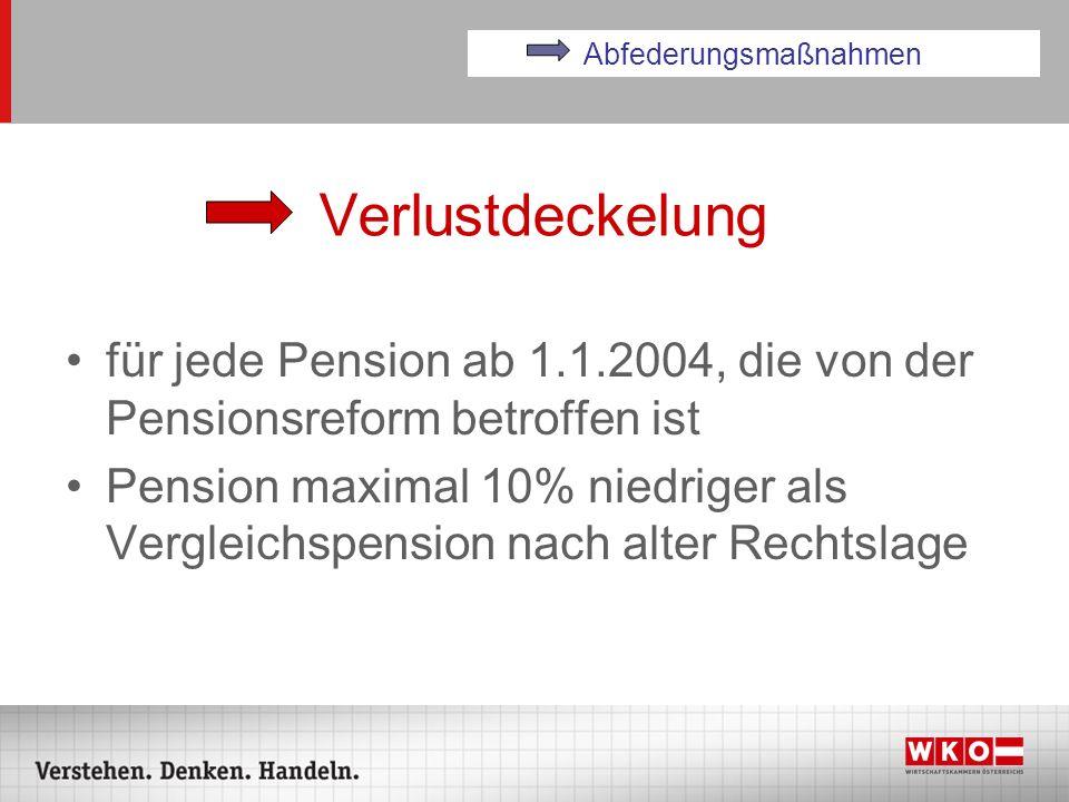 Verlustdeckelung für jede Pension ab 1.1.2004, die von der Pensionsreform betroffen ist Pension maximal 10% niedriger als Vergleichspension nach alter