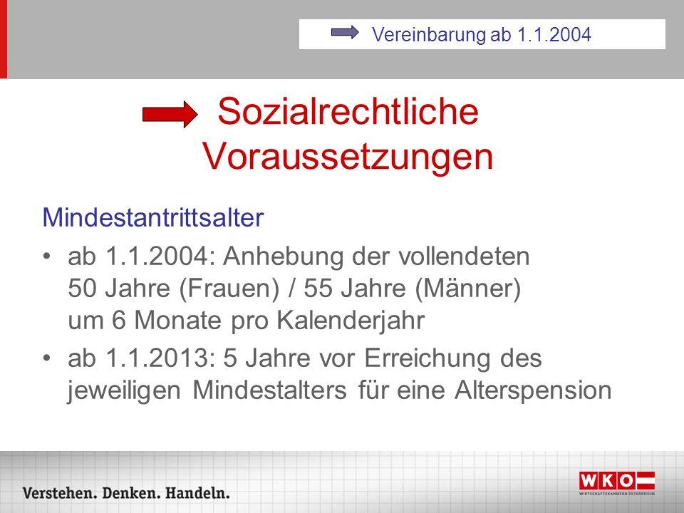 Sozialrechtliche Voraussetzungen Mindestantrittsalter ab 1.1.2004: Anhebung der vollendeten 50 Jahre (Frauen) / 55 Jahre (Männer) um 6 Monate pro Kale