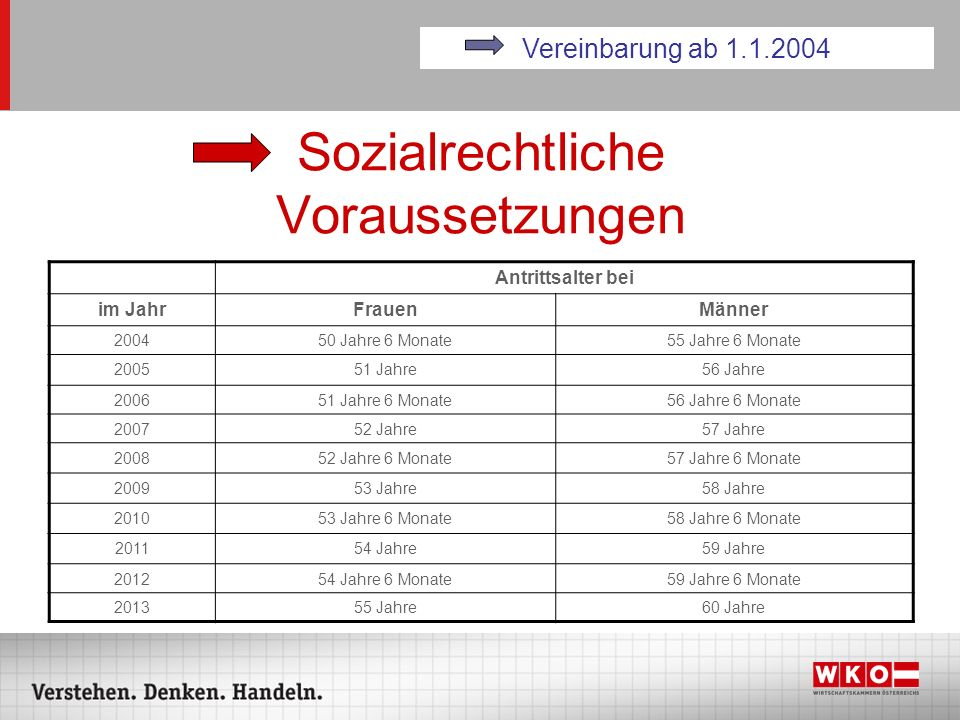 Sozialrechtliche Voraussetzungen Antrittsalter bei im JahrFrauenMänner 200450 Jahre 6 Monate55 Jahre 6 Monate 200551 Jahre56 Jahre 200651 Jahre 6 Mona