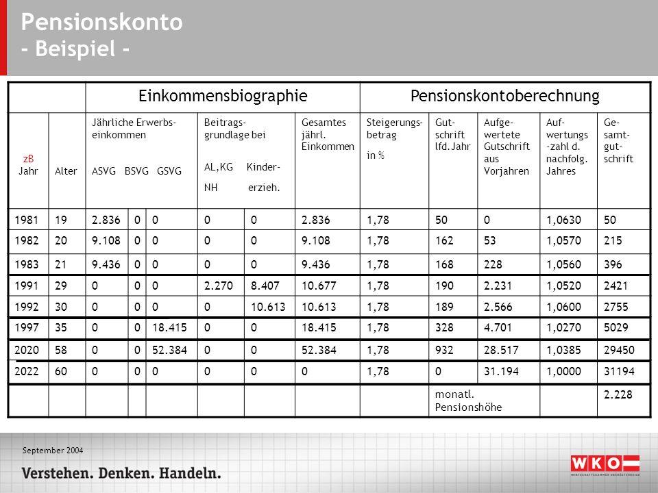 September 2004 Pensionskonto - Beispiel - EinkommensbiographiePensionskontoberechnung zB JahrAlter Jährliche Erwerbs- einkommen ASVG BSVG GSVG Beitrags- grundlage bei AL,KG Kinder- NH erzieh.