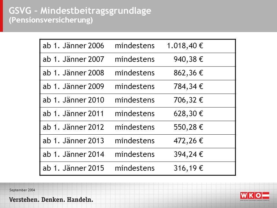 September 2004 GSVG – Mindestbeitragsgrundlage (Pensionsversicherung) ab 1. Jänner 2006mindestens1.018,40 ab 1. Jänner 2007mindestens 940,38 ab 1. Jän