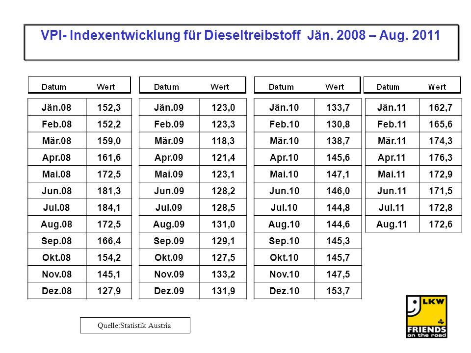 Quelle:Statistik Austria VPI- Indexentwicklung für Dieseltreibstoff Jän. 2008 – Aug. 2011 Jän.08152,3 Feb.08152,2 Mär.08159,0 Apr.08161,6 Mai.08172,5