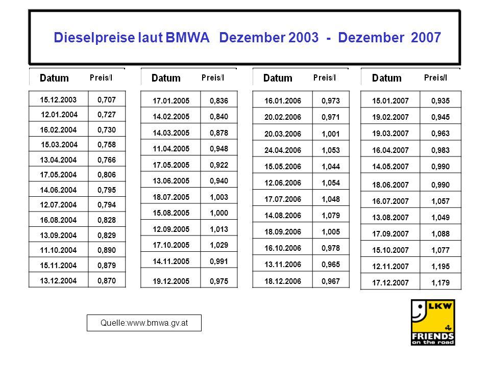 Quelle:www.bmwa.gv.at 16.01.20060,973 20.02.20060,971 20.03.20061,001 24.04.20061,053 15.05.20061,044 12.06.20061,054 17.07.20061,048 14.08.20061,079