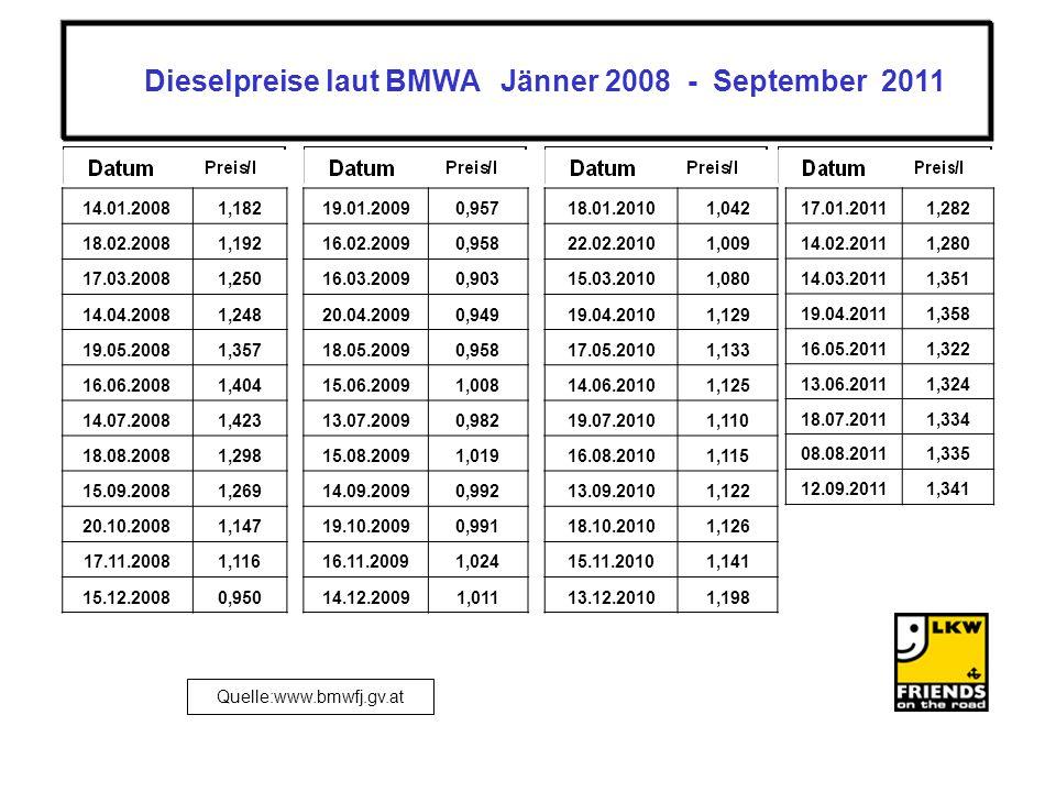Quelle:www.bmwfj.gv.at Dieselpreise laut BMWA Jänner 2008 - September 2011 14.01.20081,182 18.02.20081,192 17.03.20081,250 14.04.20081,248 19.05.20081