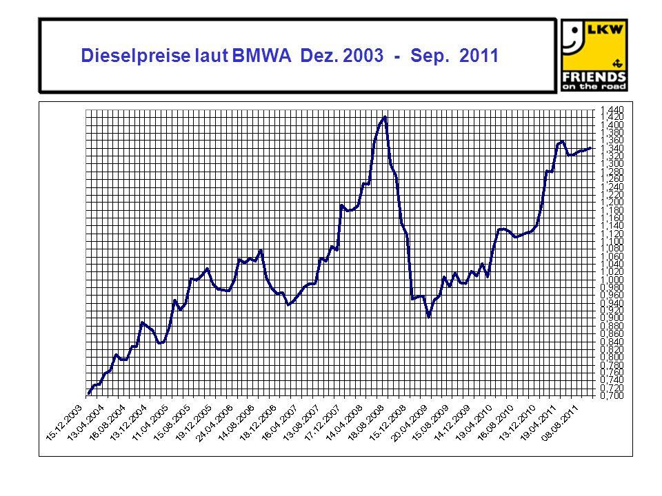 Dieselpreise laut BMWA Dez. 2003 - Sep. 2011