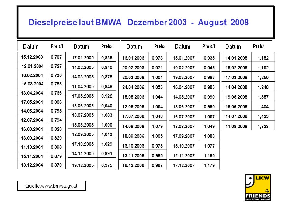 Quelle:www.bmwa.gv.at 16.01.20060,973 20.02.20060,971 20.03.20061,001 24.04.20061,053 15.05.20061,044 12.06.20061,054 17.07.20061,048 14.08.20061,079