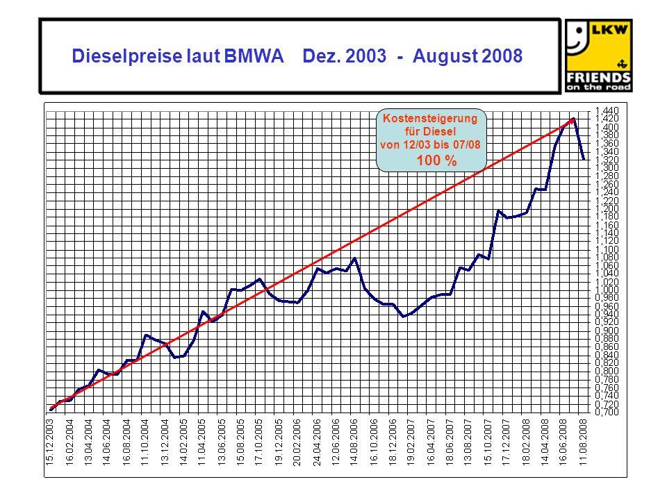 Dieselpreise laut BMWA Dez.