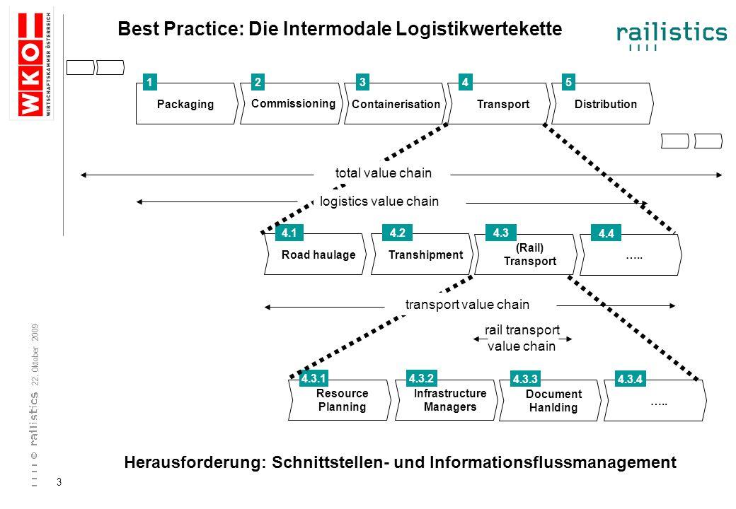 22. Oktober 2009 3 Best Practice: Die Intermodale Logistikwertekette Commissioning PackagingContainerisationTransportDistribution 12345 Road haulage 4