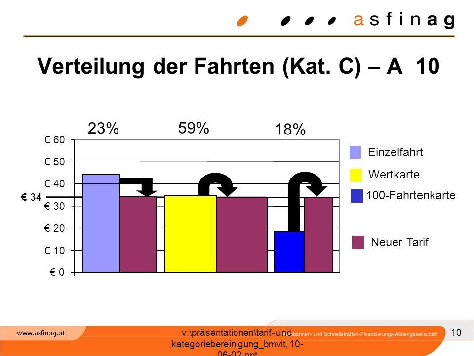 v:\präsentationen\tarif- und kategoriebereinigung_bmvit, 10- 06-02.ppt 10 Verteilung der Fahrten (Kat.