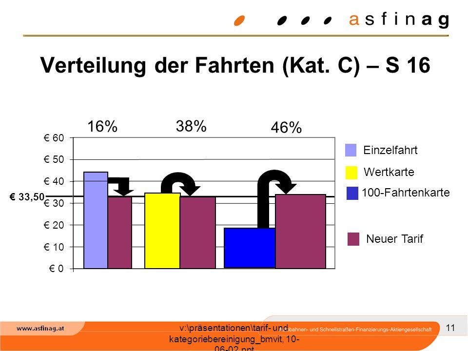 v:\präsentationen\tarif- und kategoriebereinigung_bmvit, 10- 06-02.ppt 11 Verteilung der Fahrten (Kat.