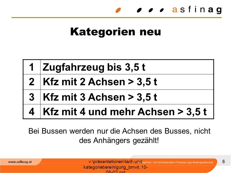 v:\präsentationen\tarif- und kategoriebereinigung_bmvit, 10- 06-02.ppt 6 Kategorien neu 1Zugfahrzeug bis 3,5 t 2Kfz mit 2 Achsen > 3,5 t 3Kfz mit 3 Achsen > 3,5 t 4Kfz mit 4 und mehr Achsen > 3,5 t Bei Bussen werden nur die Achsen des Busses, nicht des Anhängers gezählt!
