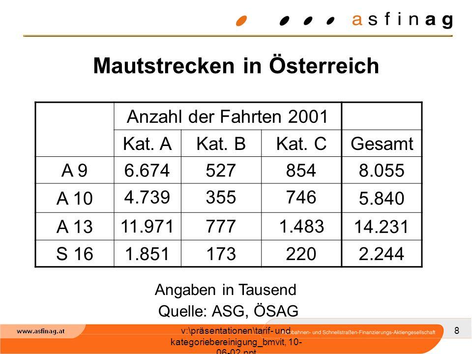 v:\präsentationen\tarif- und kategoriebereinigung_bmvit, 10- 06-02.ppt 8 Mautstrecken in Österreich Anzahl der Fahrten 2001 Kat.