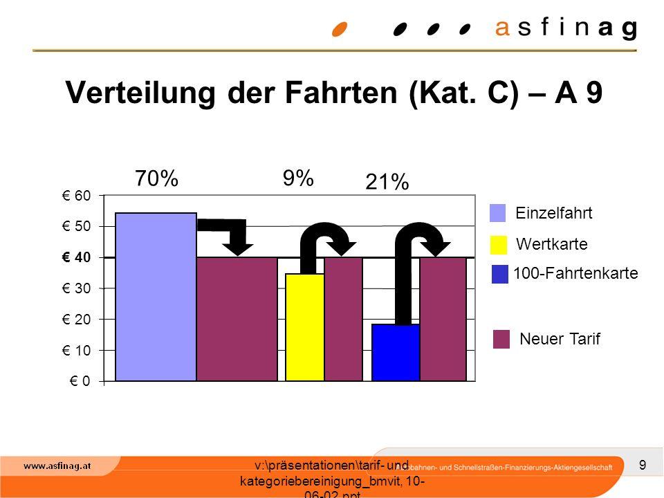 v:\präsentationen\tarif- und kategoriebereinigung_bmvit, 10- 06-02.ppt 9 Verteilung der Fahrten (Kat.