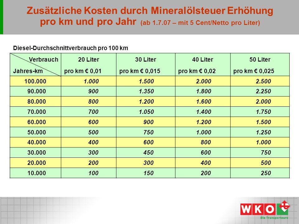 Zusätzliche Kosten durch Mineralölsteuer Erhöhung pro km und pro Jahr (ab 1.7.07 – mit 5 Cent/Netto pro Liter) Diesel-Durchschnittverbrauch pro 100 km Verbrauch20 Liter30 Liter40 Liter50 Liter Jahres-kmpro km 0,01pro km 0,015pro km 0,02pro km 0,025 100.000 1.000 1.500 2.000 2.500 90.000 900 1.350 1.800 2.250 80.000 800 1.200 1.600 2.000 70.000 700 1.050 1.400 1.750 60.000 600 900 1.200 1.500 50.000 500 750 1.000 1.250 40.000 400 600 800 1.000 30.000 300 450 600 750 20.000 200 300 400 500 10.000 100 150 200 250