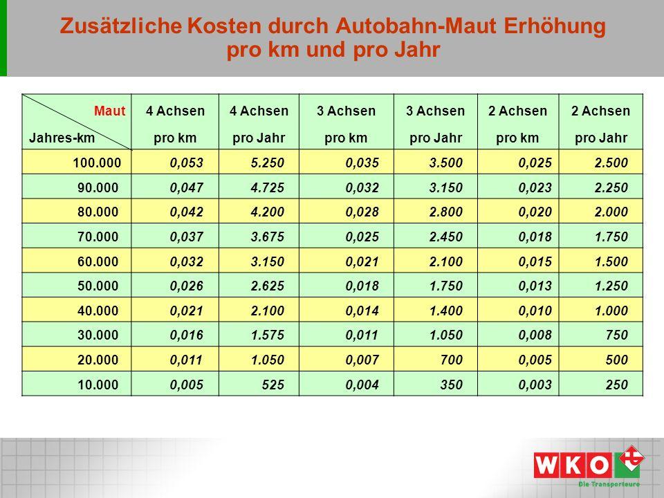 Zusätzliche Kosten durch Autobahn-Maut Erhöhung pro km und pro Jahr Maut4 Achsen 3 Achsen 2 Achsen Jahres-kmpro kmpro Jahrpro kmpro Jahrpro kmpro Jahr 100.000 0,053 5.250 0,035 3.5000,025 2.500 90.000 0,047 4.725 0,032 3.1500,023 2.250 80.000 0,042 4.200 0,028 2.8000,020 2.000 70.000 0,037 3.675 0,025 2.4500,018 1.750 60.000 0,032 3.150 0,021 2.1000,015 1.500 50.000 0,026 2.625 0,018 1.7500,013 1.250 40.000 0,021 2.100 0,014 1.4000,010 1.000 30.000 0,016 1.575 0,011 1.0500,008 750 20.000 0,011 1.050 0,007 7000,005 500 10.000 0,005 525 0,004 3500,003 250