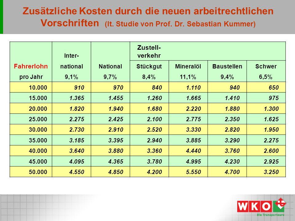 Zusätzliche Kosten durch die neuen arbeitrechtlichen Vorschriften (lt.