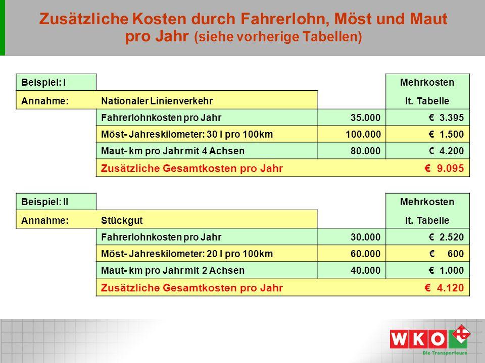 Zusätzliche Kosten durch Fahrerlohn, Möst und Maut pro Jahr (siehe vorherige Tabellen) Beispiel: I Mehrkosten Annahme:Nationaler Linienverkehr lt.
