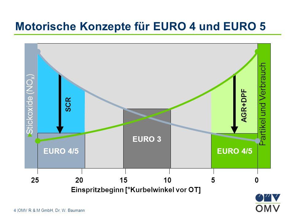 4 |OMV R & M GmbH, Dr. W. Baumann Motorische Konzepte für EURO 4 und EURO 5 2520151050 Einspritzbeginn [°Kurbelwinkel vor OT] EURO 3 Stickoxide (NO x