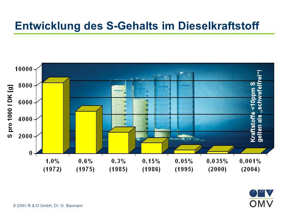8 |OMV R & M GmbH, Dr. W. Baumann Entwicklung des S-Gehalts im Dieselkraftstoff S pro 1000 l DK [g] Kraftstoffe <10ppm S gelten als schwefelfrei!