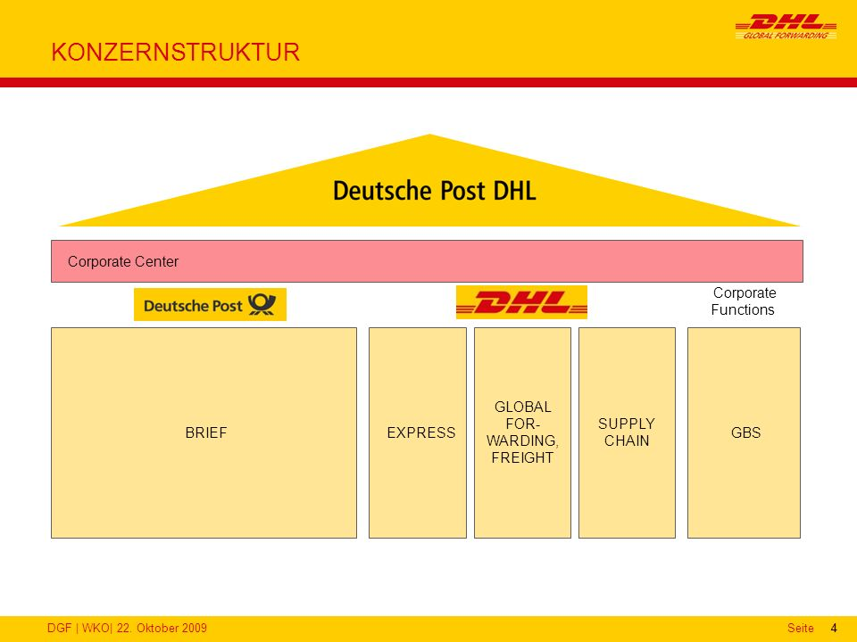 DGF | WKO| 22. Oktober 2009Seite44 KONZERNSTRUKTUR BRIEF EXPRESS GLOBAL FOR- WARDING, FREIGHT SUPPLY CHAIN Corporate Functions GBS Corporate Center
