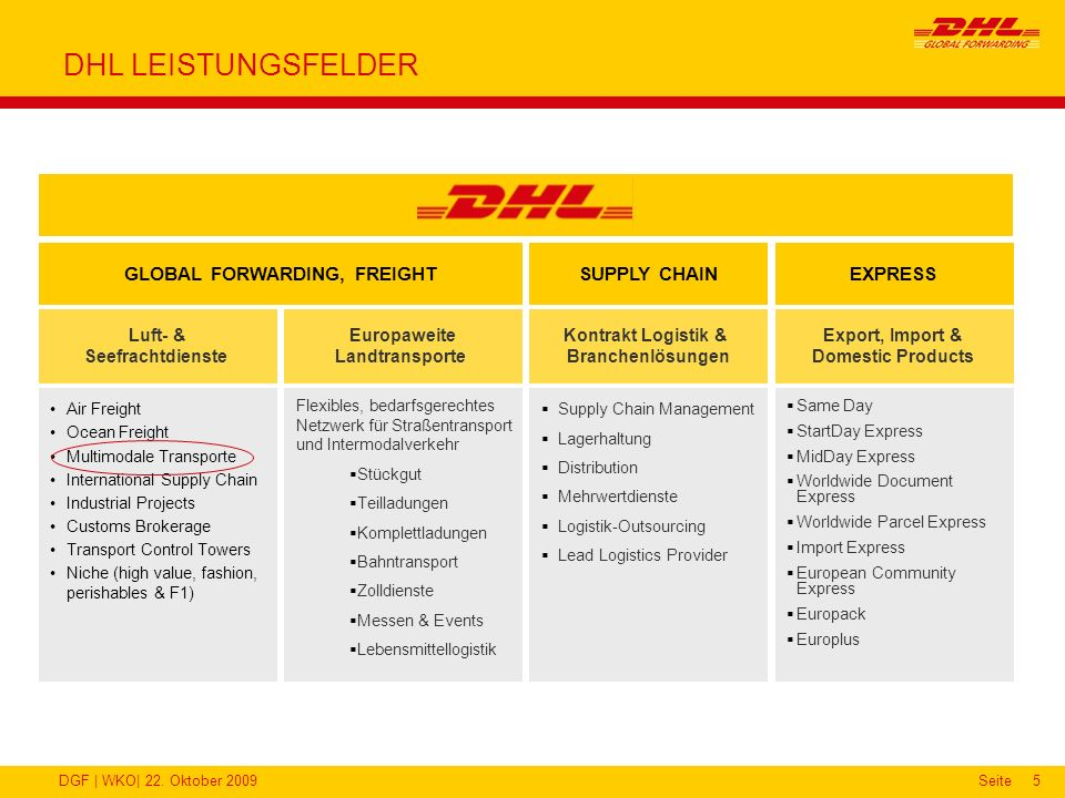 DGF | WKO| 22. Oktober 2009Seite5 DHL LEISTUNGSFELDER Supply Chain Management Lagerhaltung Distribution Mehrwertdienste Logistik-Outsourcing Lead Logi