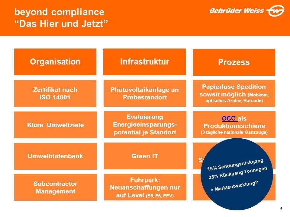 6 beyond compliance Das Hier und Jetzt OrganisationInfrastruktur Prozess Zertifikat nach ISO 14001 Klare Umweltziele Umweltdatenbank Subcontractor Man