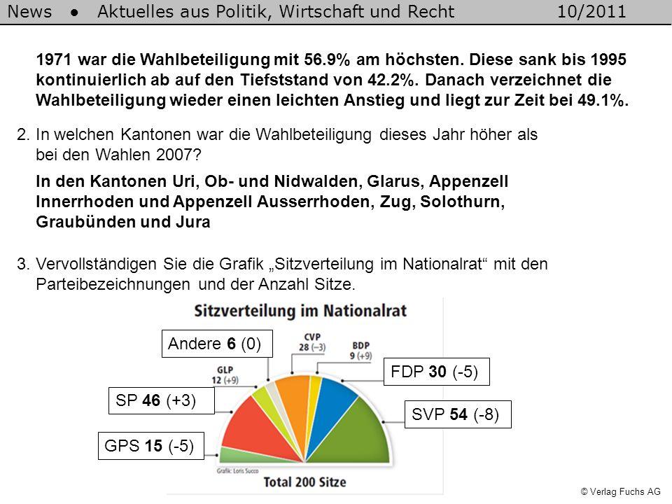 News Aktuelles aus Politik, Wirtschaft und Recht10/2011 © Verlag Fuchs AG 1971 war die Wahlbeteiligung mit 56.9% am höchsten. Diese sank bis 1995 kont
