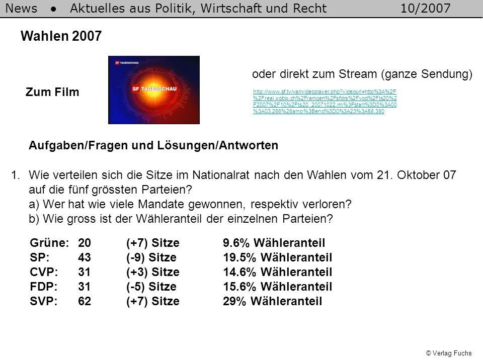 News Aktuelles aus Politik, Wirtschaft und Recht10/2007 © Verlag Fuchs Wahlen 2007 1.Wie verteilen sich die Sitze im Nationalrat nach den Wahlen vom 21.