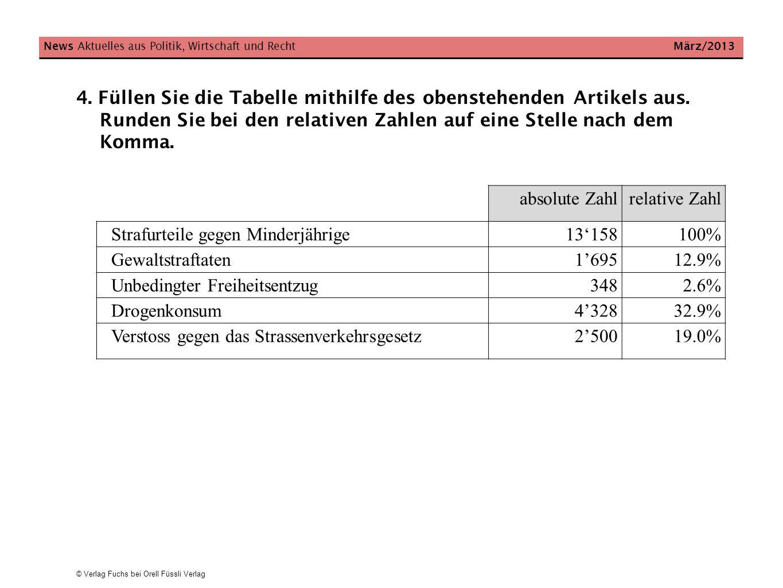 © Verlag Fuchs bei Orell Füssli Verlag News Aktuelles aus Politik, Wirtschaft und Recht März/2013 absolute Zahlrelative Zahl Strafurteile gegen Minder